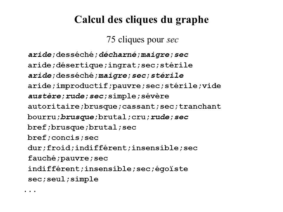 Calcul des cliques du graphe