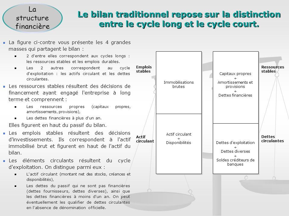 Le bilan traditionnel repose sur la distinction entre le cycle long et le cycle court.