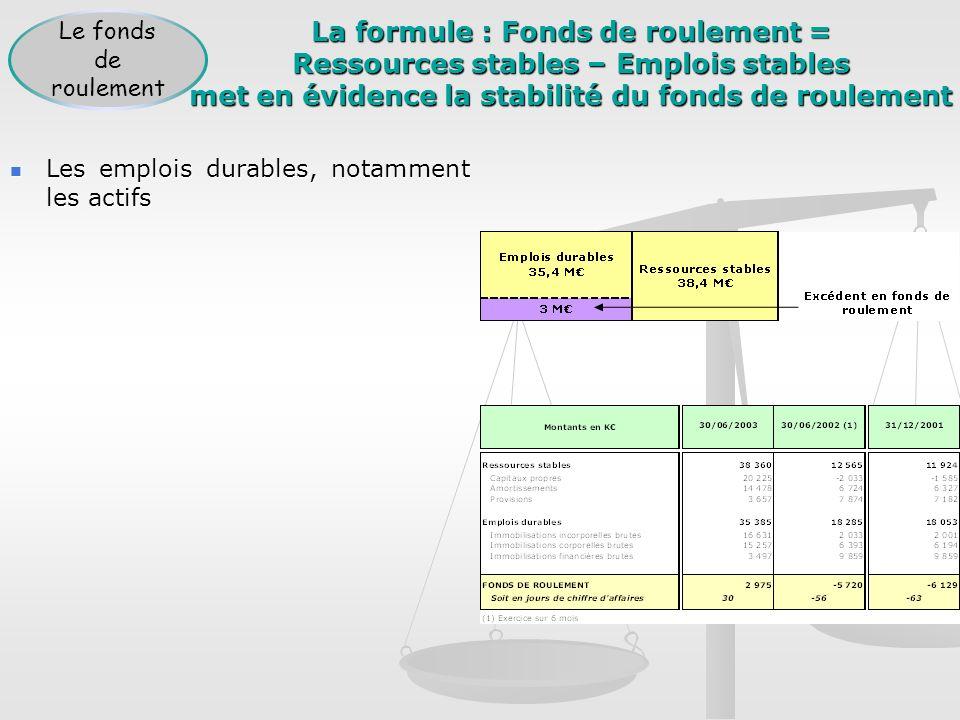 La formule : Fonds de roulement = Ressources stables – Emplois stables met en évidence la stabilité du fonds de roulement