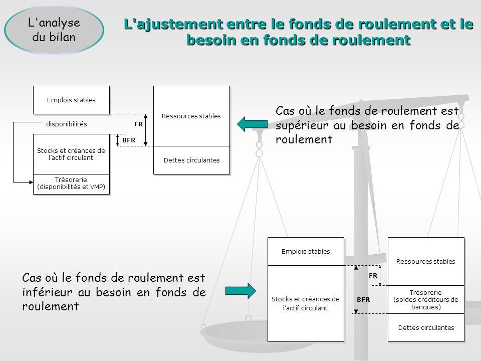 L ajustement entre le fonds de roulement et le besoin en fonds de roulement