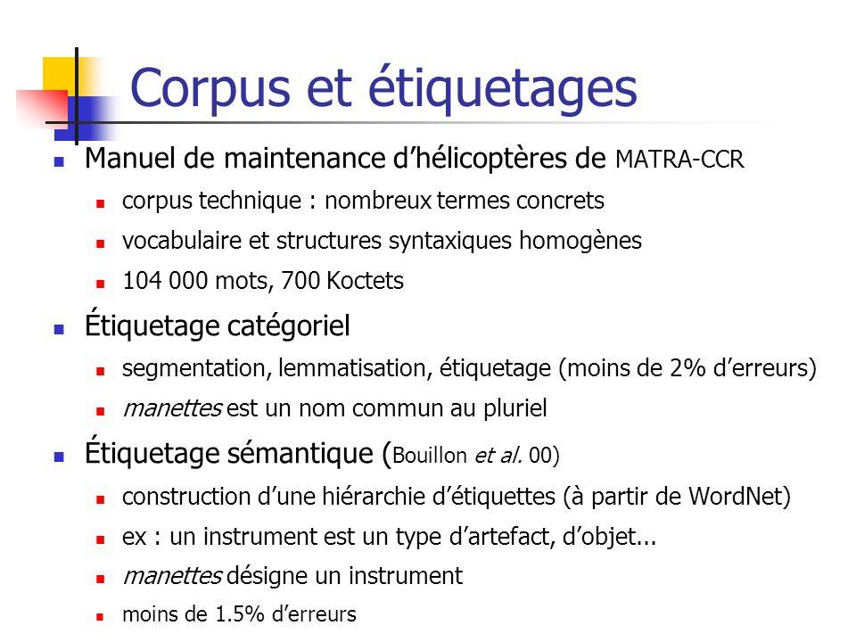 Corpus et étiquetages Manuel de maintenance d'hélicoptères de MATRA-CCR. corpus technique : nombreux termes concrets.