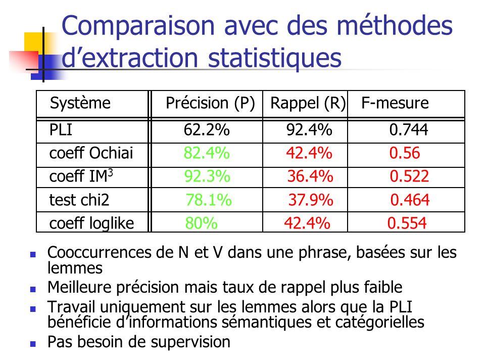 Comparaison avec des méthodes d'extraction statistiques