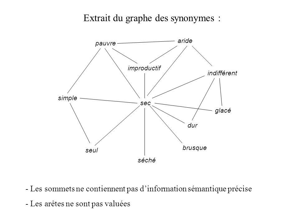 Extrait du graphe des synonymes :