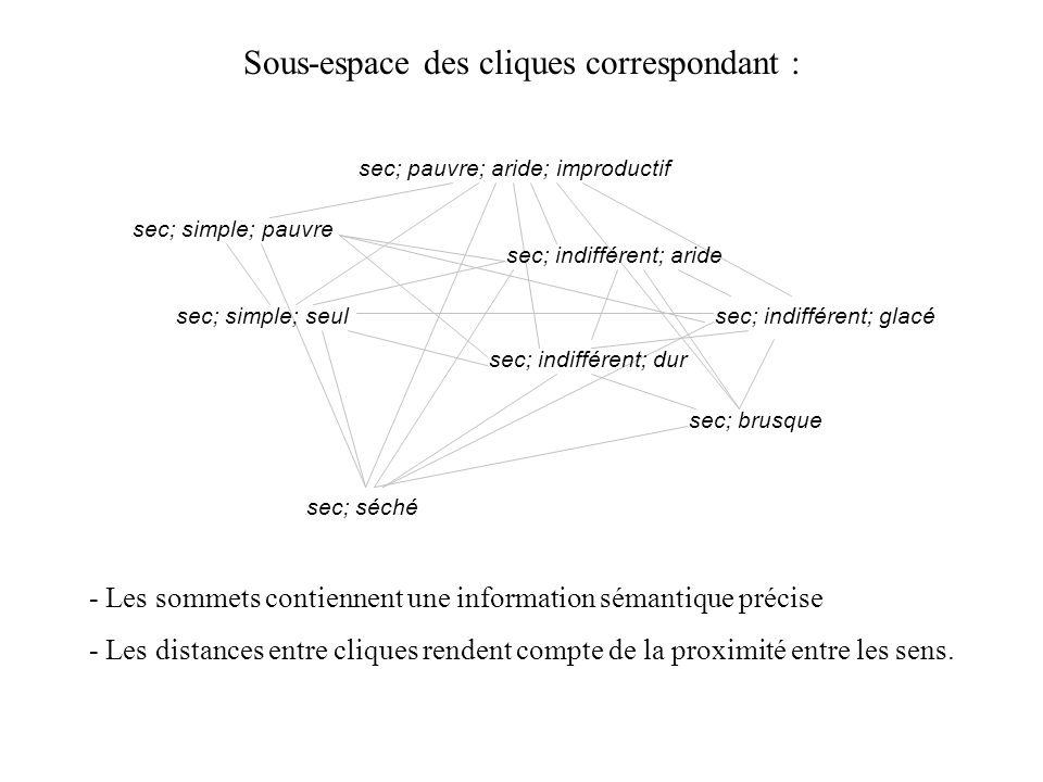Sous-espace des cliques correspondant :