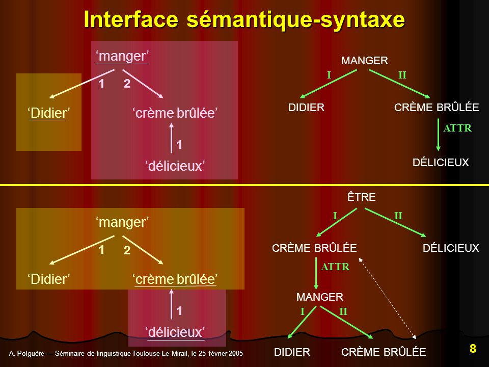 Interface sémantique-syntaxe