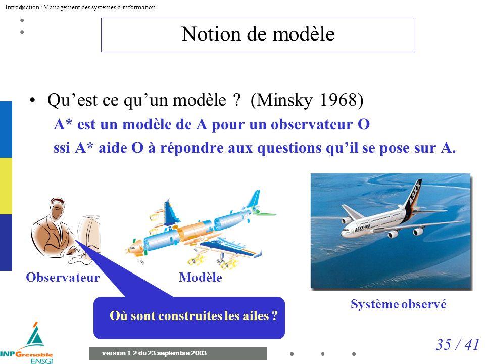 Notion de modèle Qu'est ce qu'un modèle (Minsky 1968)