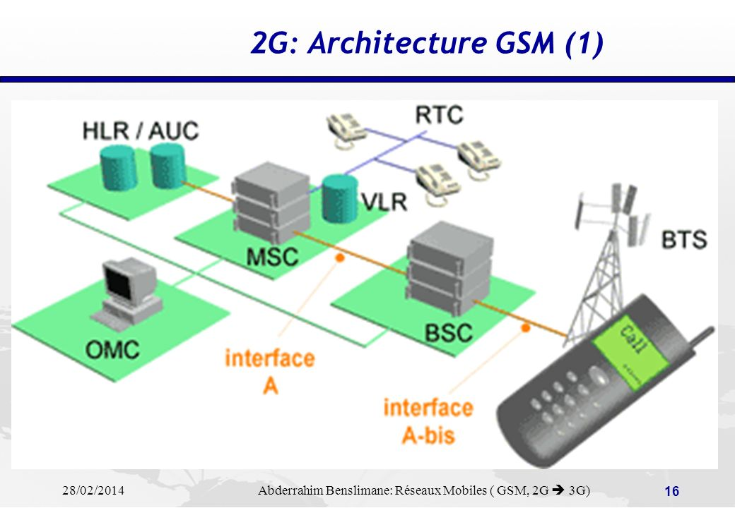 R seaux mobiles pr sentation gsm evolutions 2g vers 3g for Architecture 2g