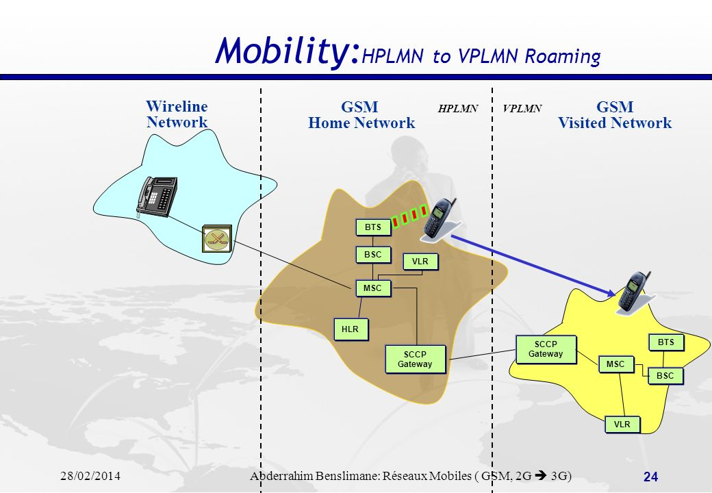 Mobility:HPLMN to VPLMN Roaming