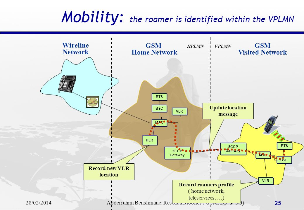 Mobility: the roamer is identified within the VPLMN