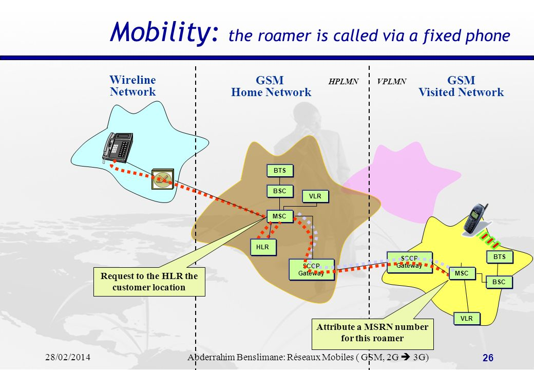 Mobility: the roamer is called via a fixed phone