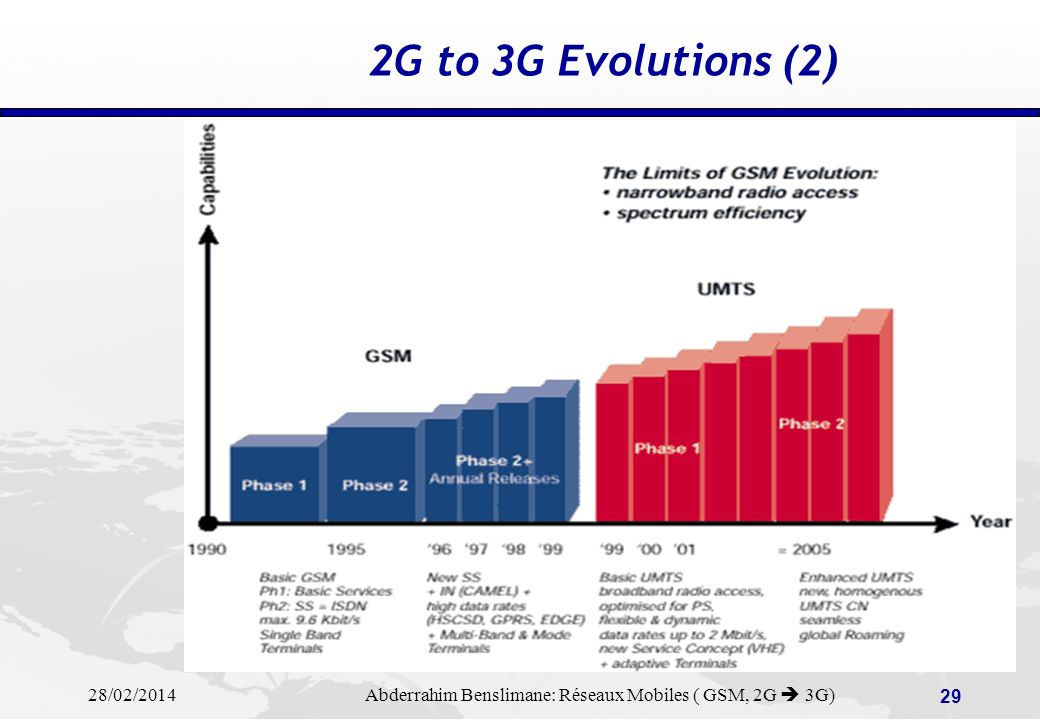 2G to 3G Evolutions (2)