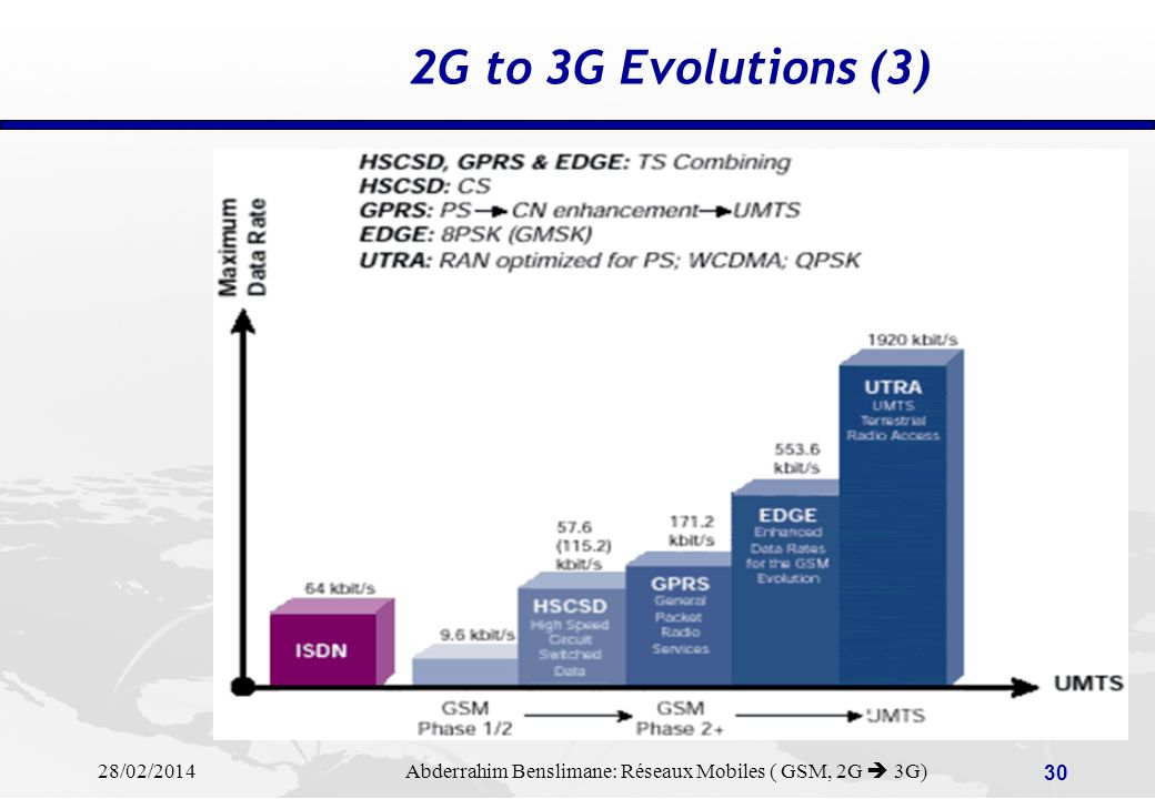 2G to 3G Evolutions (3)