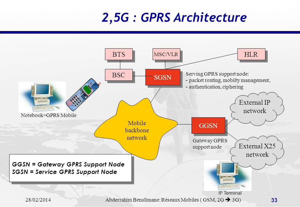 2,5G : GPRS Architecture BTS HLR BSC SGSN External IP network GGSN