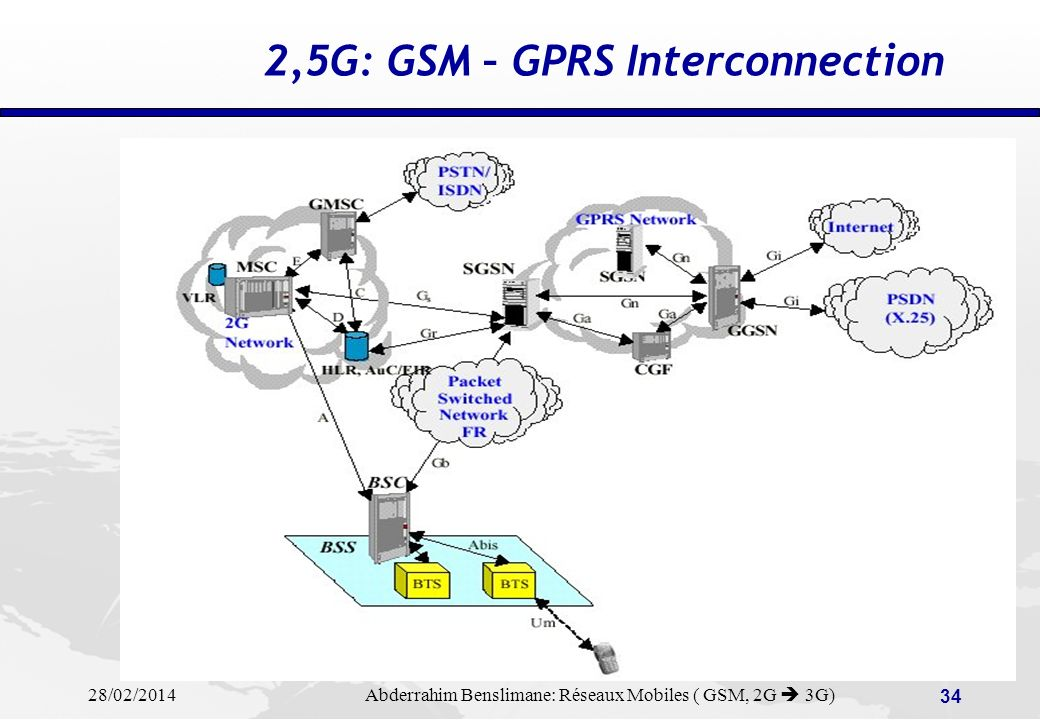 2,5G: GSM – GPRS Interconnection