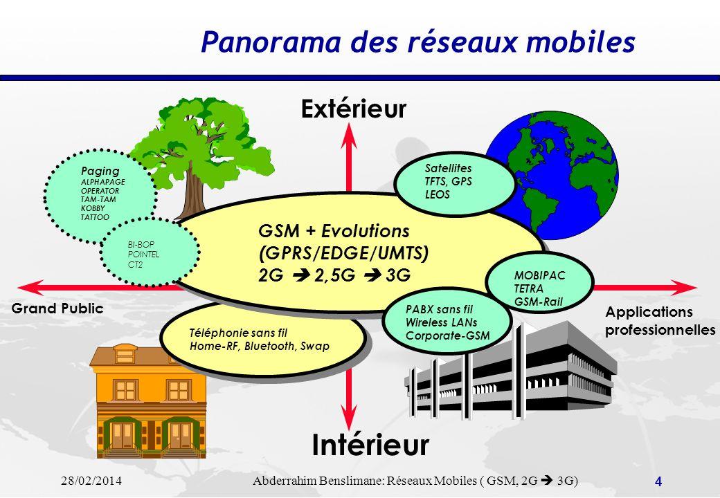 Panorama des réseaux mobiles