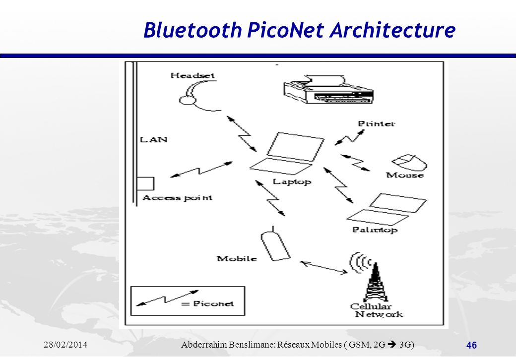 Bluetooth PicoNet Architecture