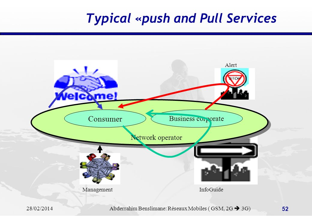 Typical «push and Pull Services