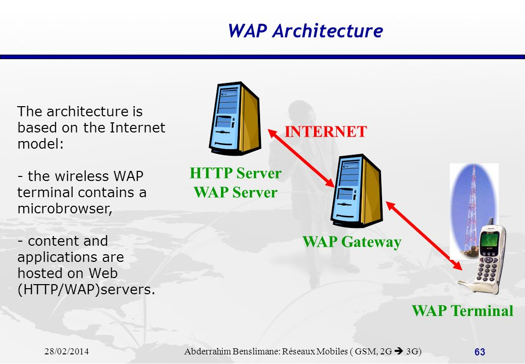 WAP Architecture INTERNET HTTP Server WAP Server WAP Gateway