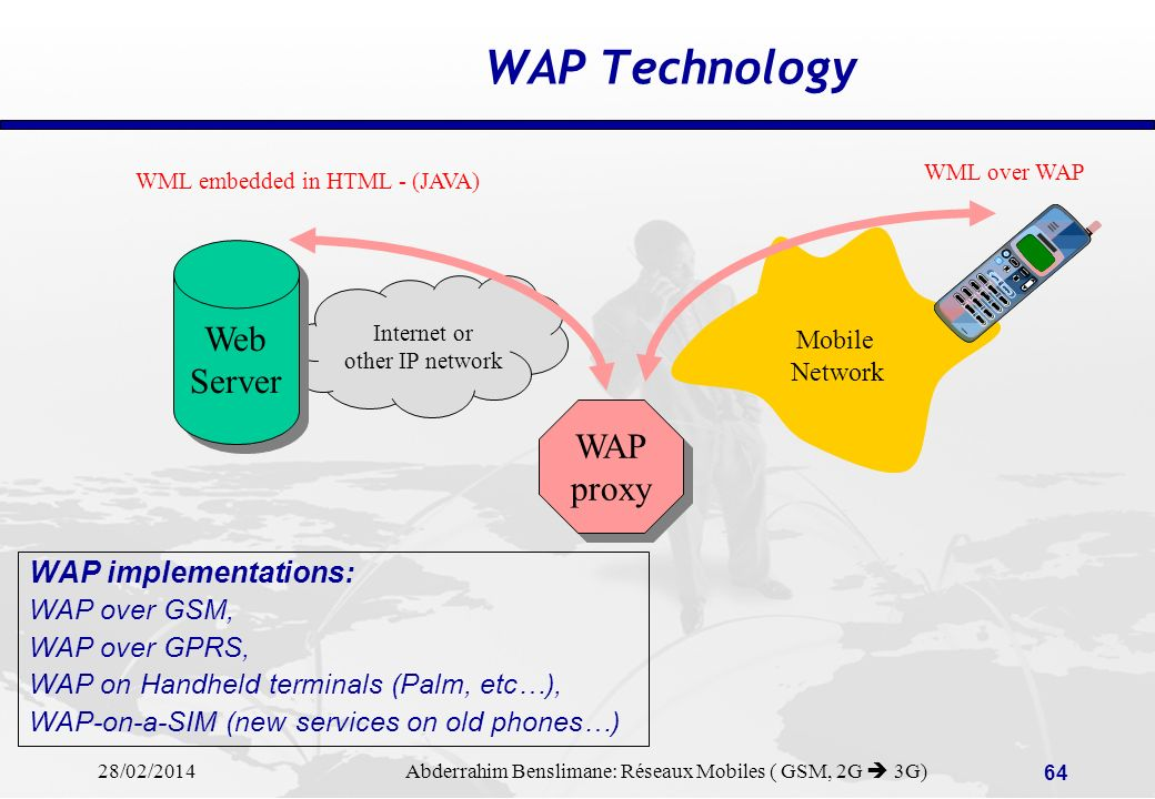 WAP Technology Web Server WAP proxy WAP implementations: WAP over GSM,