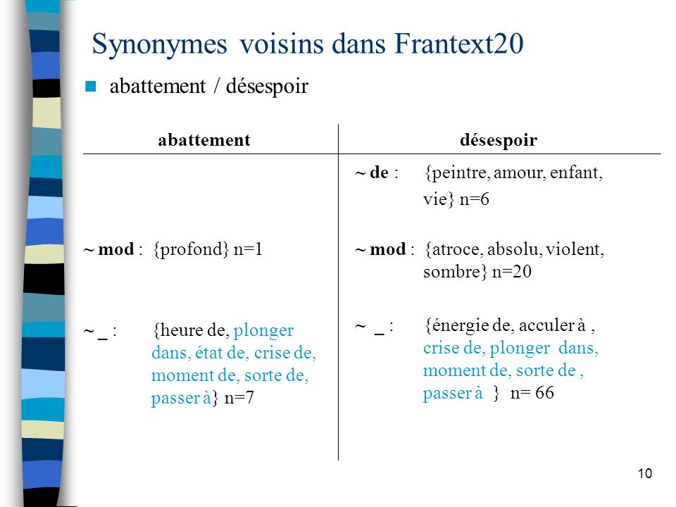 Synonymes voisins dans Frantext20