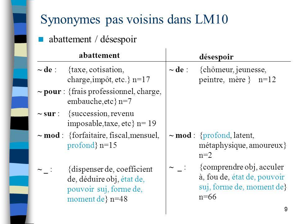 Synonymes pas voisins dans LM10
