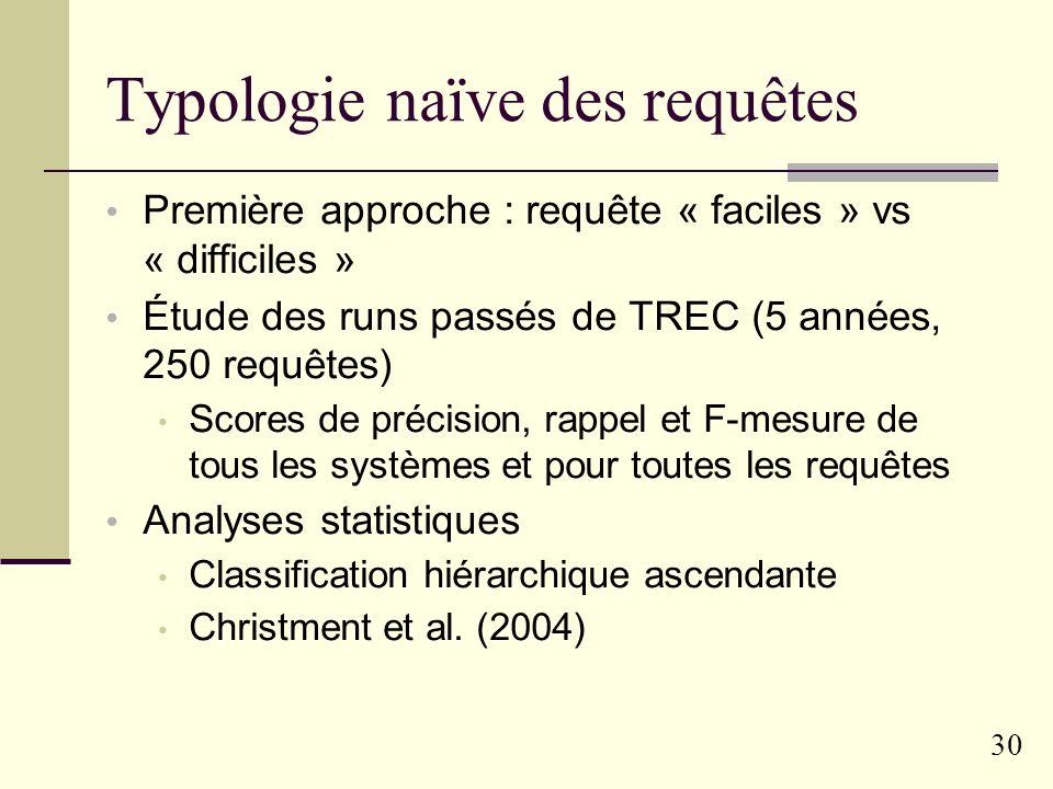 Typologie naïve des requêtes