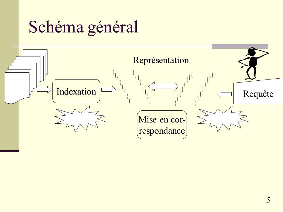 Schéma général Représentation Indexation Requête Mise en cor-