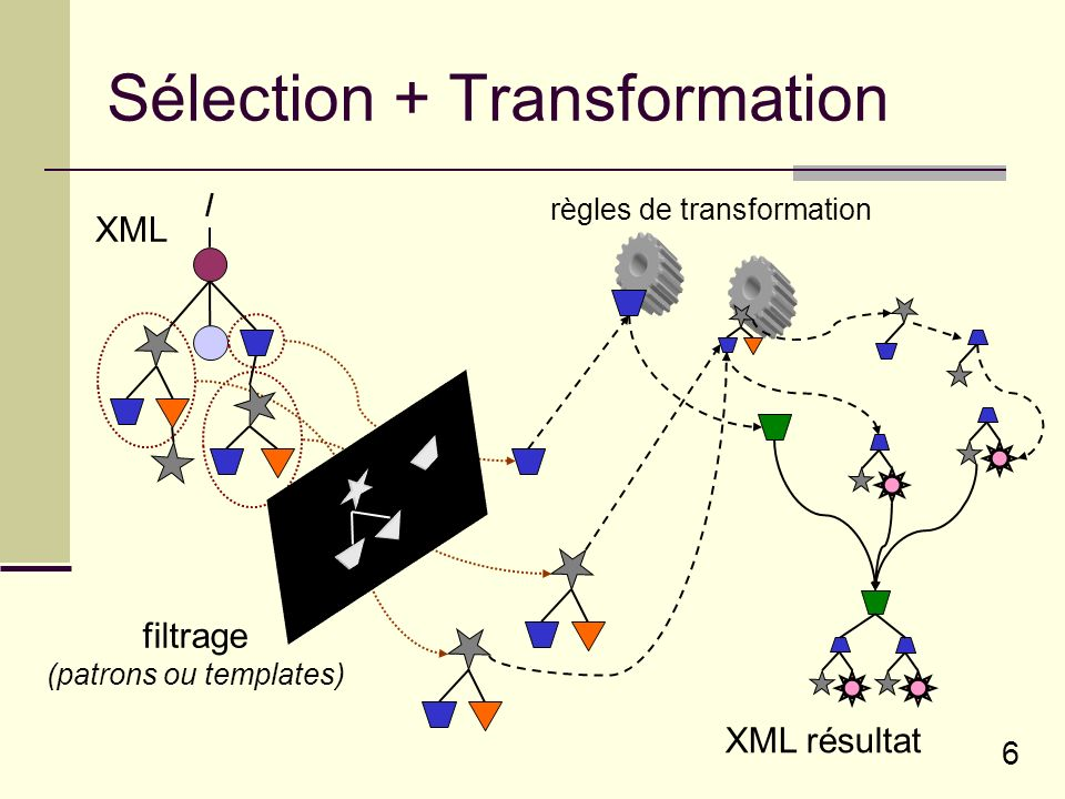 Sélection + Transformation