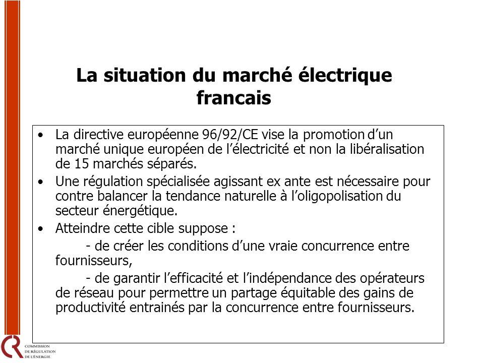 La situation du marché électrique francais