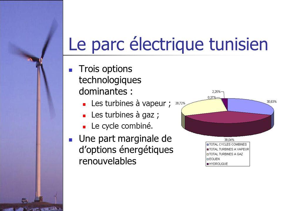 Le parc électrique tunisien