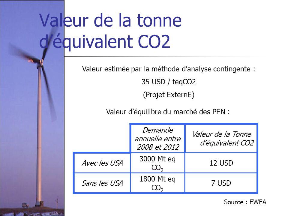 Valeur de la tonne d'équivalent CO2