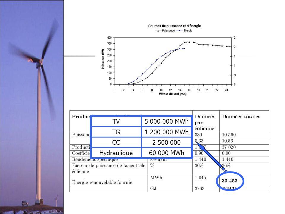 TV 5 000 000 MWh TG 1 200 000 MWh CC 2 500 000 Hydraulique 60 000 MWh