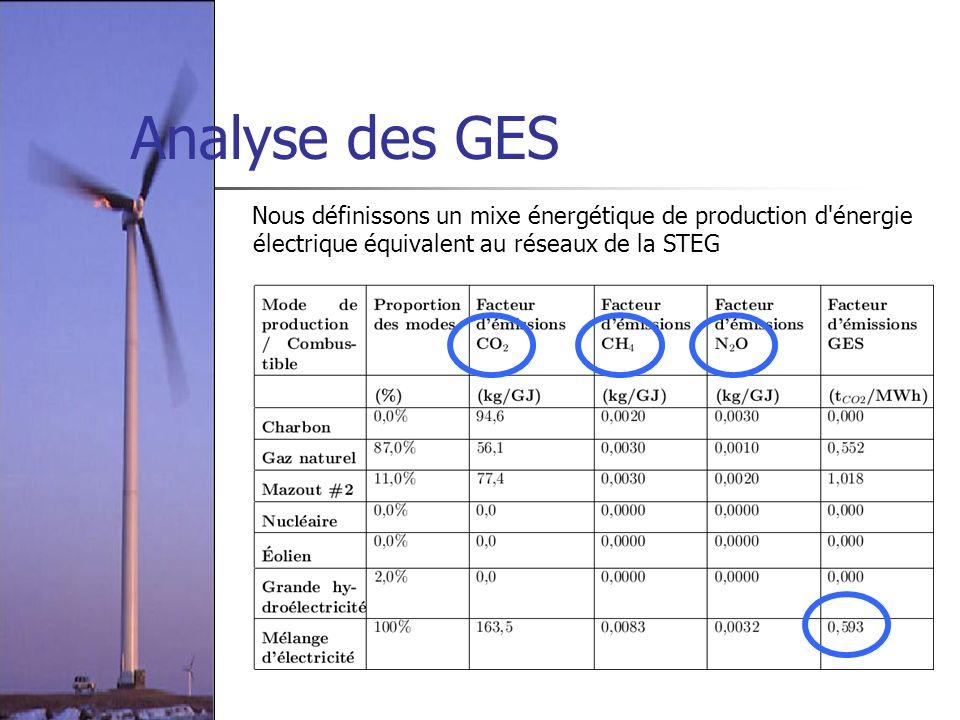 Analyse des GES Nous définissons un mixe énergétique de production d énergie électrique équivalent au réseaux de la STEG.