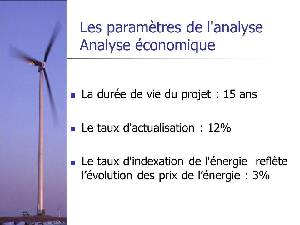 Les paramètres de l analyse Analyse économique