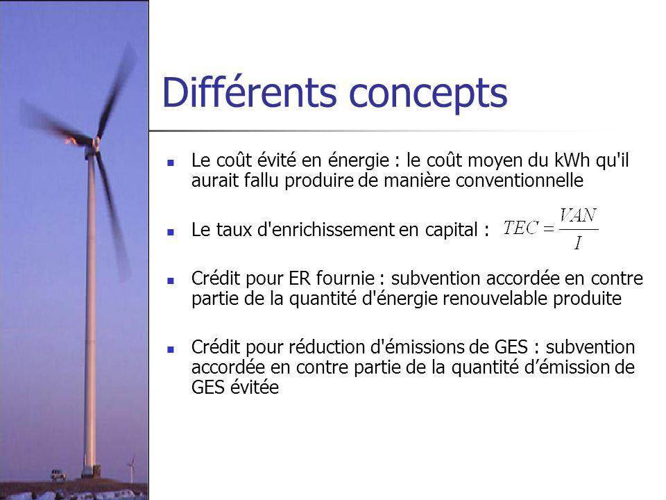 Différents concepts Le coût évité en énergie : le coût moyen du kWh qu il aurait fallu produire de manière conventionnelle.