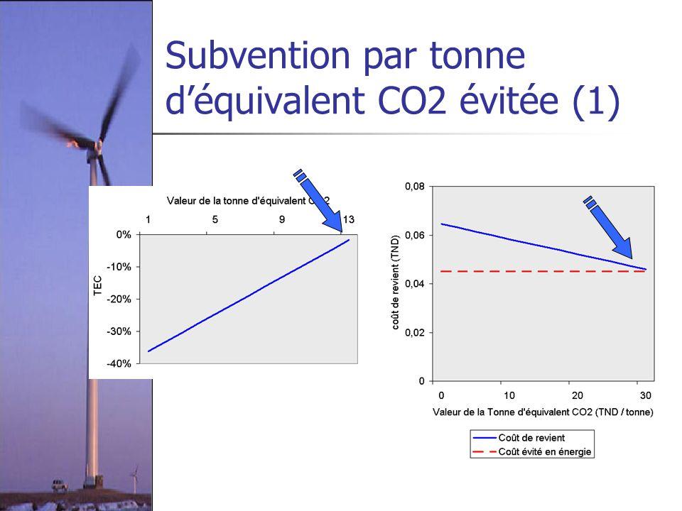 Subvention par tonne d'équivalent CO2 évitée (1)