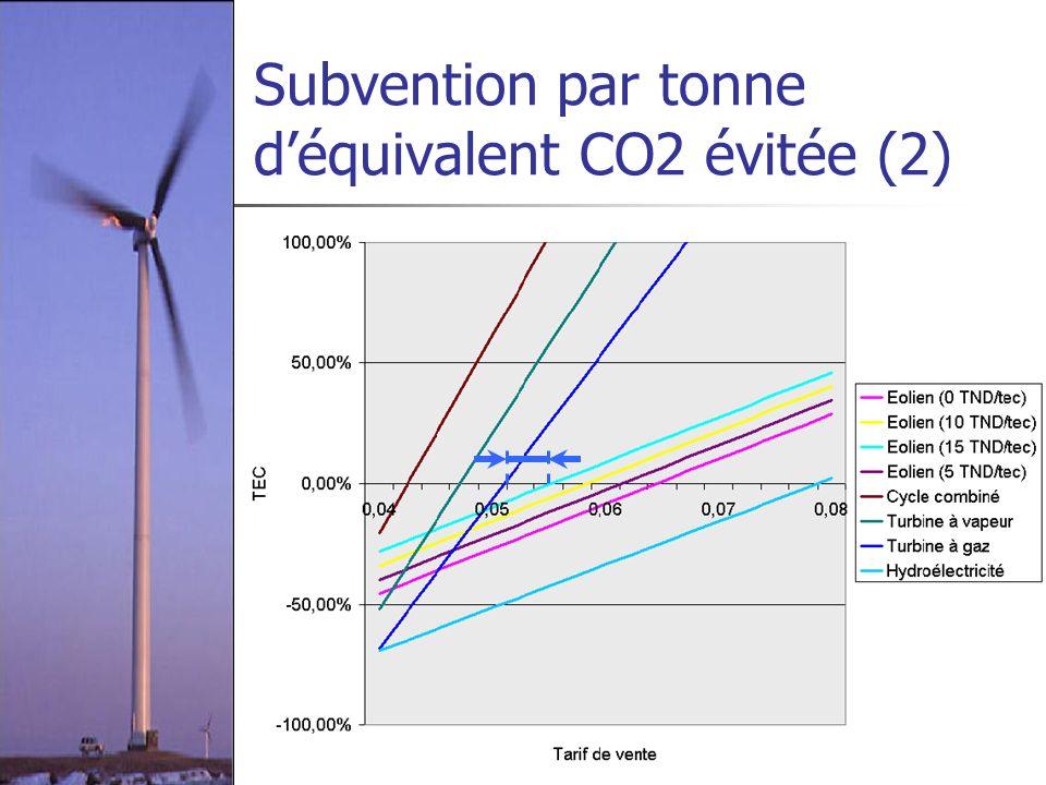 Subvention par tonne d'équivalent CO2 évitée (2)