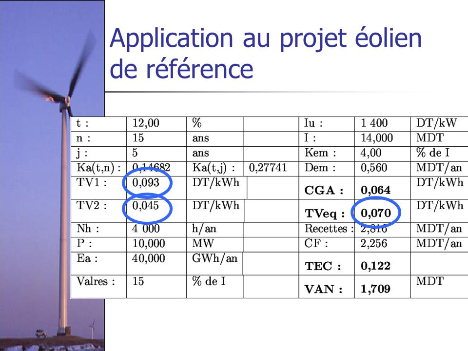 Application au projet éolien de référence