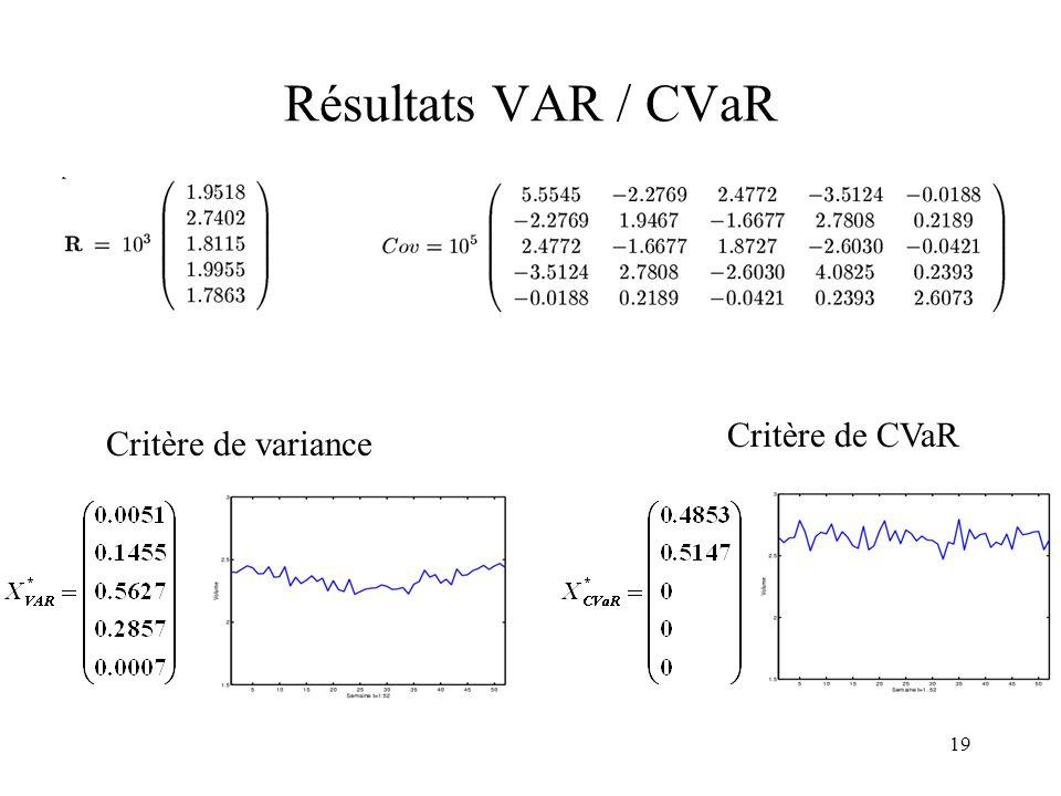 Résultats VAR / CVaR Critère de CVaR Critère de variance