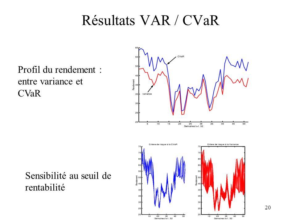 Résultats VAR / CVaR Profil du rendement : entre variance et CVaR