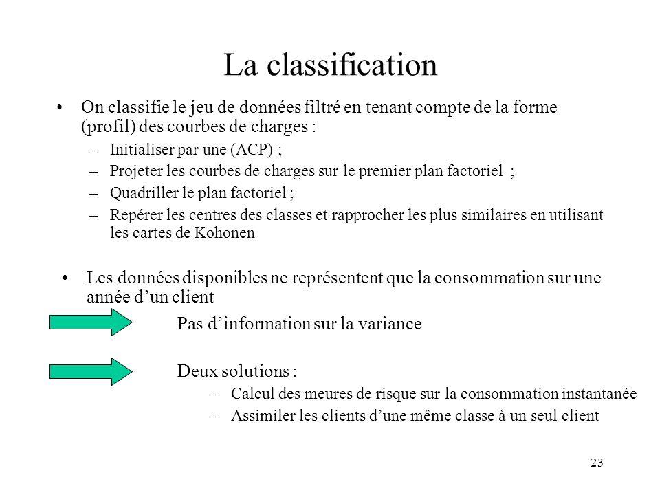 La classification On classifie le jeu de données filtré en tenant compte de la forme (profil) des courbes de charges :