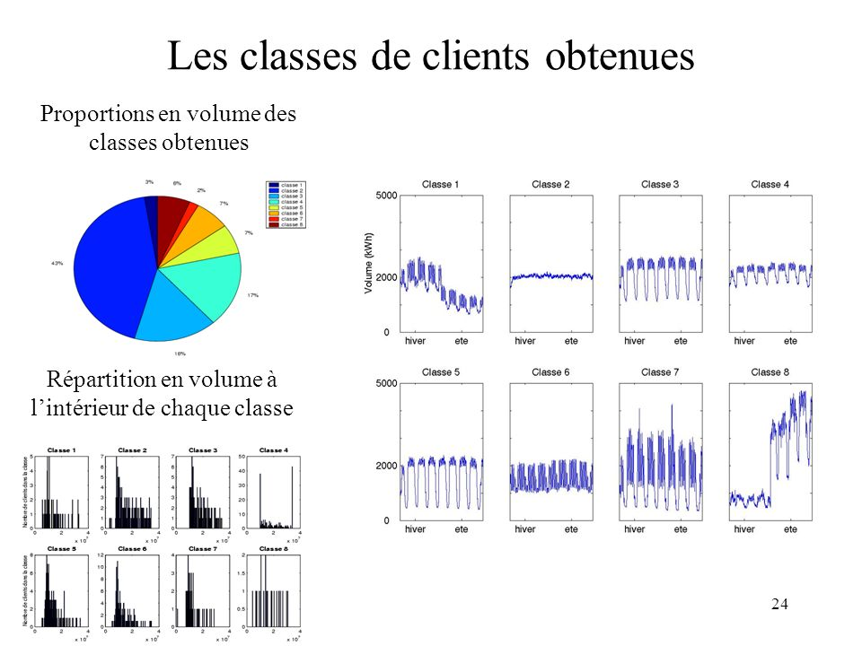 Les classes de clients obtenues