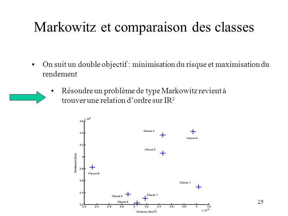 Markowitz et comparaison des classes