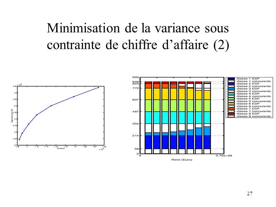 Minimisation de la variance sous contrainte de chiffre d'affaire (2)