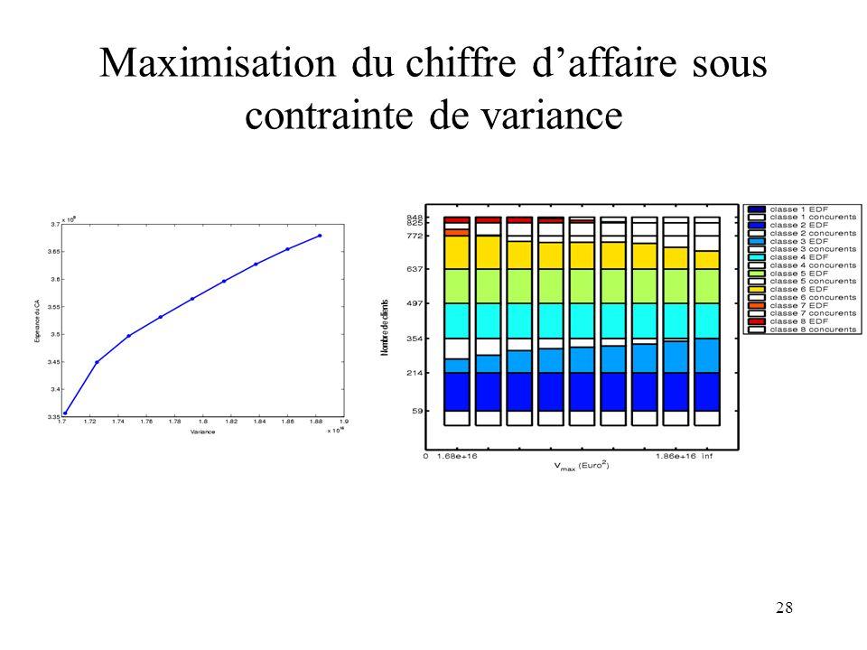 Maximisation du chiffre d'affaire sous contrainte de variance