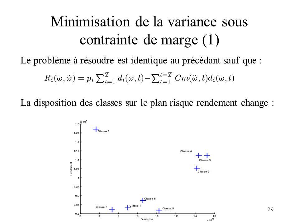 Minimisation de la variance sous contrainte de marge (1)