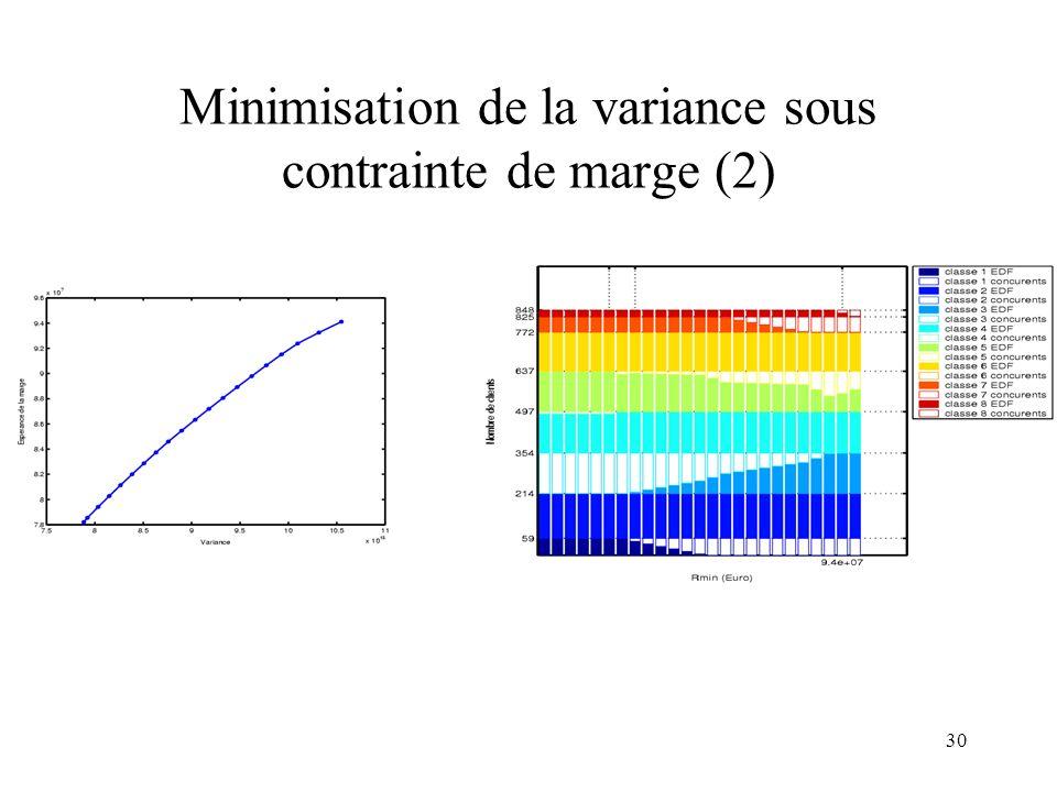 Minimisation de la variance sous contrainte de marge (2)