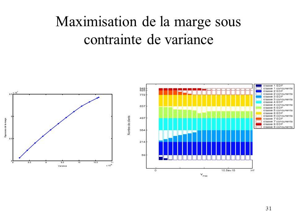 Maximisation de la marge sous contrainte de variance