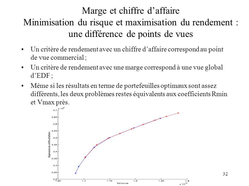 Marge et chiffre d'affaire Minimisation du risque et maximisation du rendement : une différence de points de vues