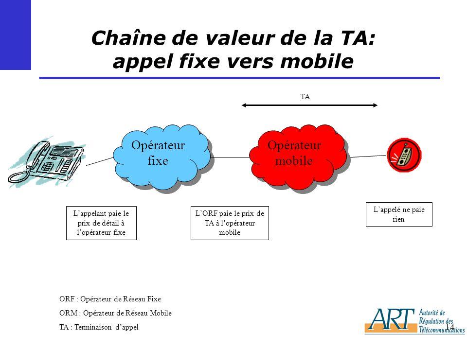 Chaîne de valeur de la TA: appel fixe vers mobile